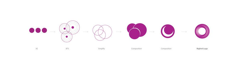 روند دیزاین لوگوی رایتل